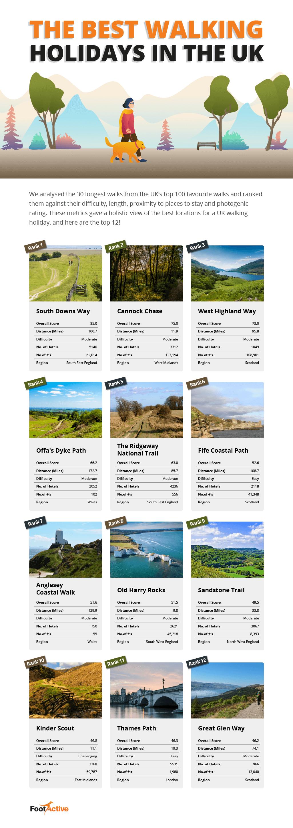 Top 12 UK Walking Holidays